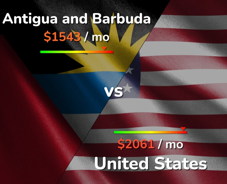 Cost of living in Antigua and Barbuda vs United States infographic