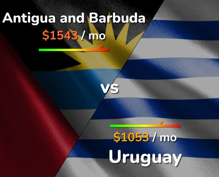 Cost of living in Antigua and Barbuda vs Uruguay infographic