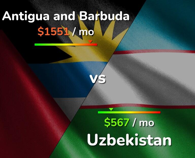 Cost of living in Antigua and Barbuda vs Uzbekistan infographic