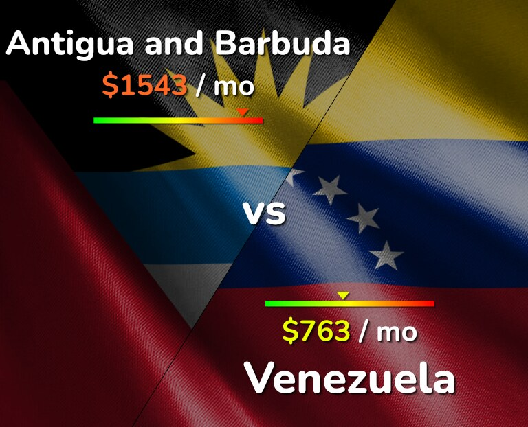 Cost of living in Antigua and Barbuda vs Venezuela infographic