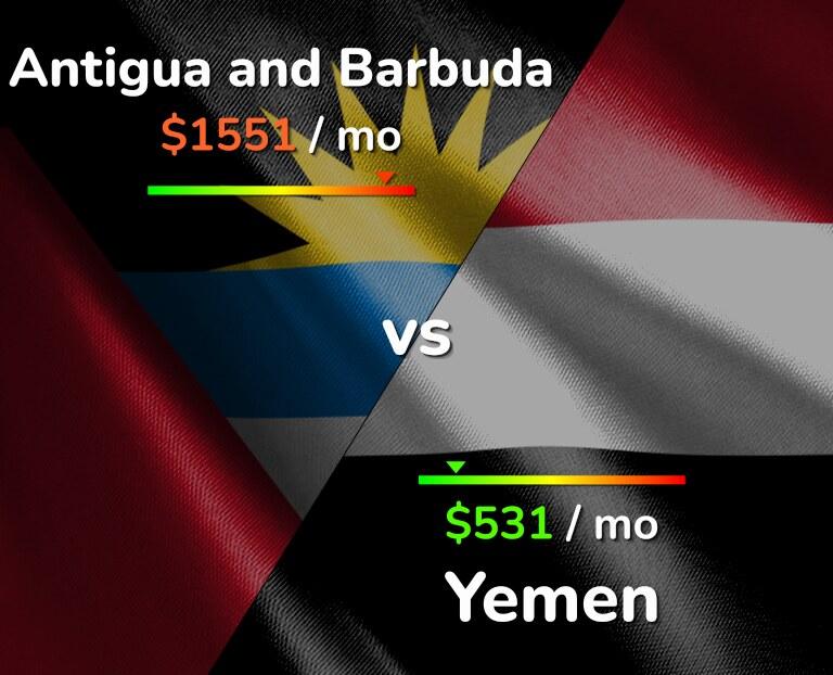 Cost of living in Antigua and Barbuda vs Yemen infographic