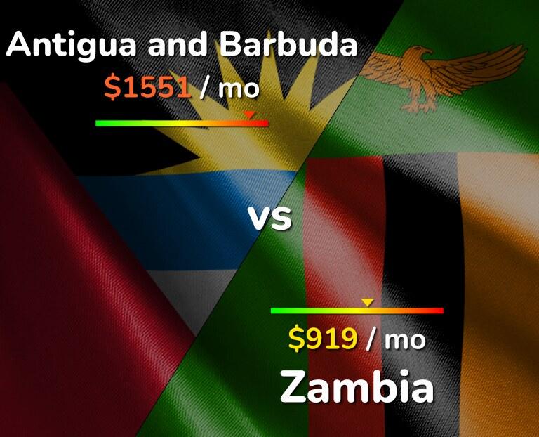 Cost of living in Antigua and Barbuda vs Zambia infographic