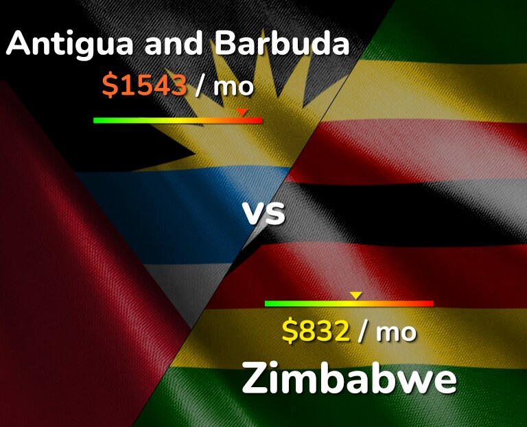 Cost of living in Antigua and Barbuda vs Zimbabwe infographic