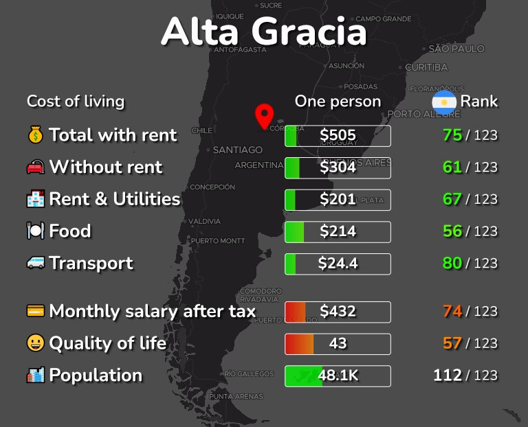 Cost of living in Alta Gracia infographic
