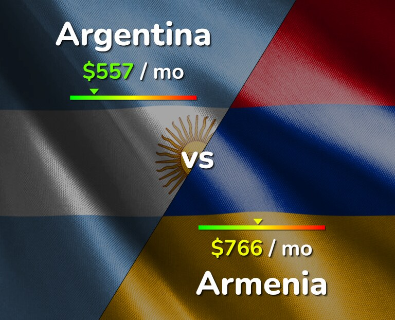 Cost of living in Argentina vs Armenia infographic