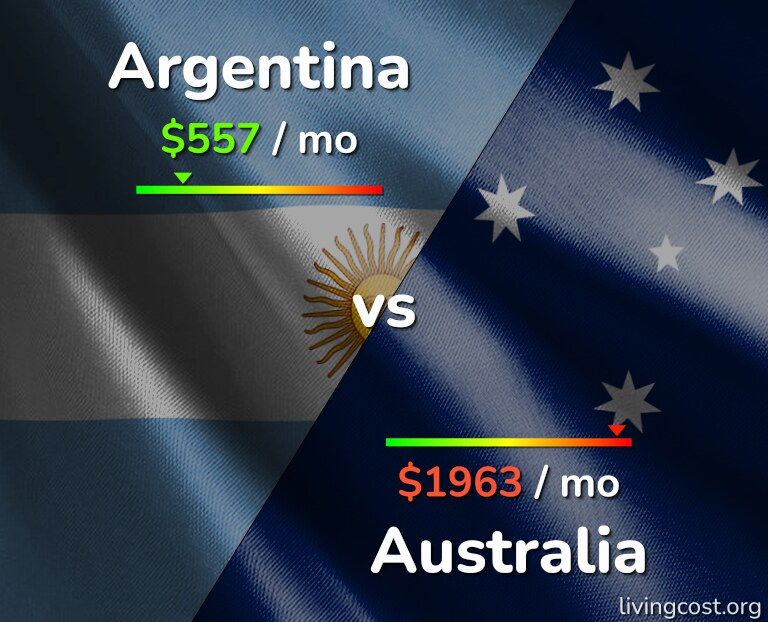 Cost of living in Argentina vs Australia infographic