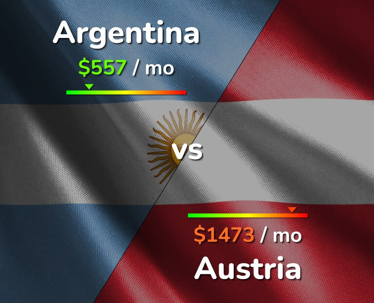 Cost of living in Argentina vs Austria infographic