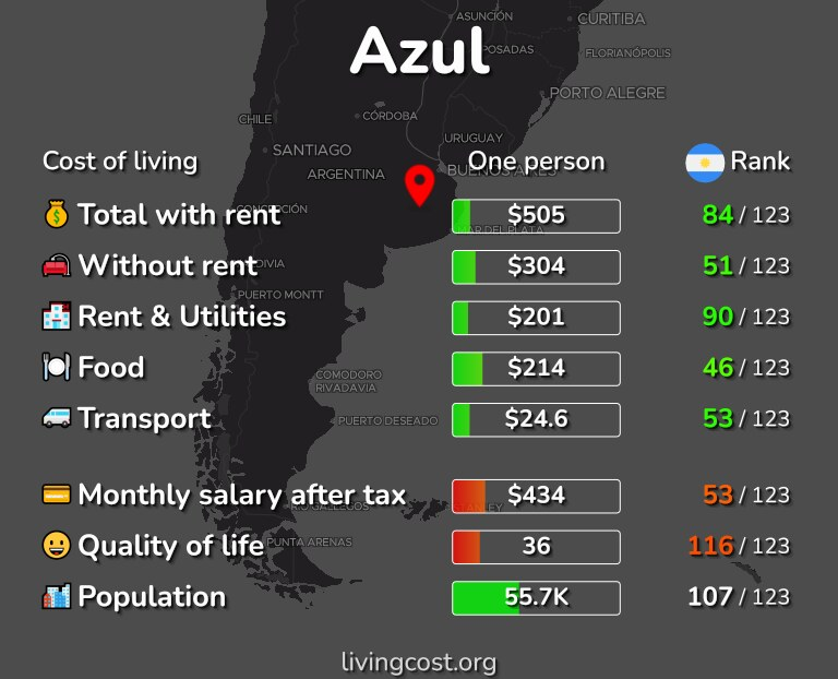 Cost of living in Azul infographic