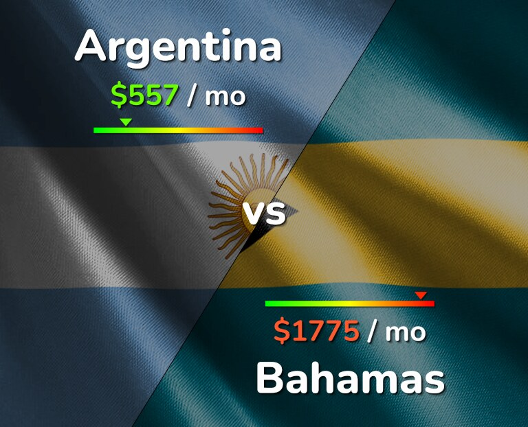 Cost of living in Argentina vs Bahamas infographic