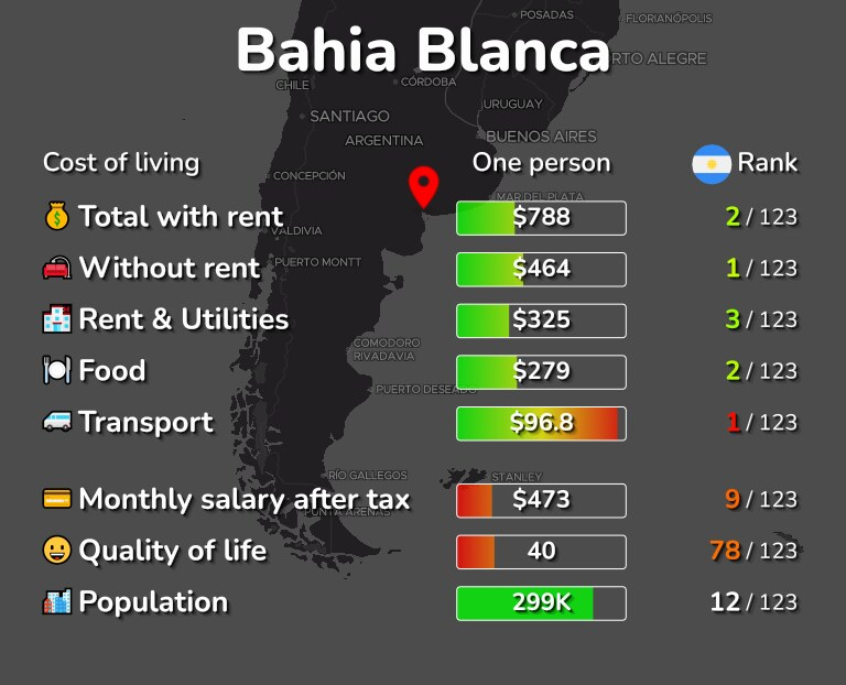 Cost of living in Bahia Blanca infographic