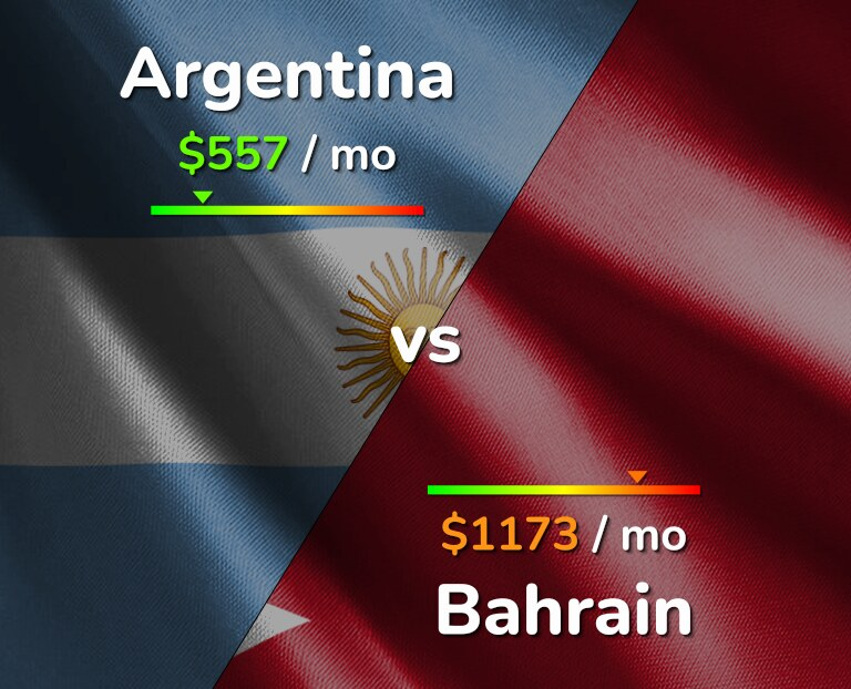 Cost of living in Argentina vs Bahrain infographic