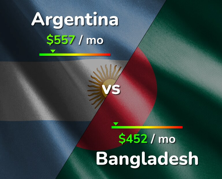 Cost of living in Argentina vs Bangladesh infographic
