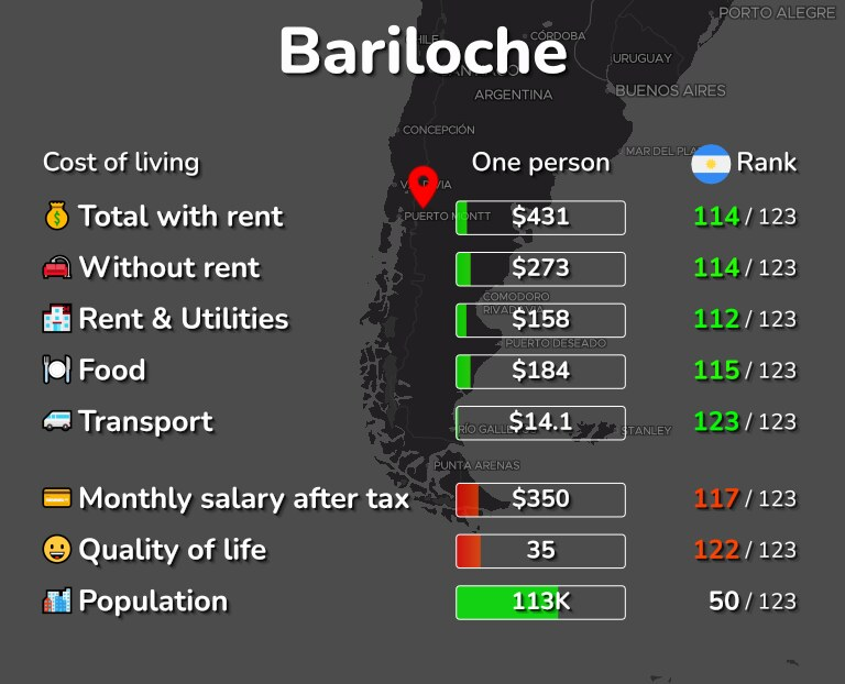 Cost of living in Bariloche infographic