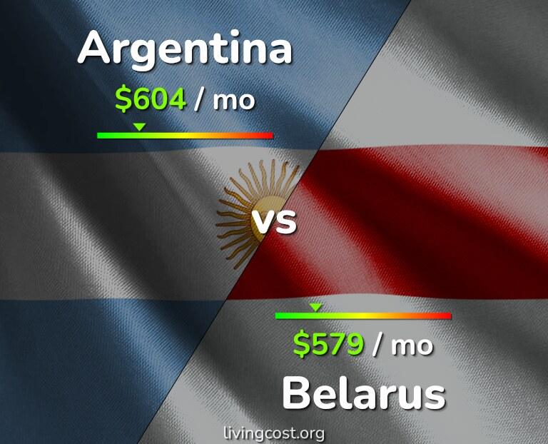 Cost of living in Argentina vs Belarus infographic