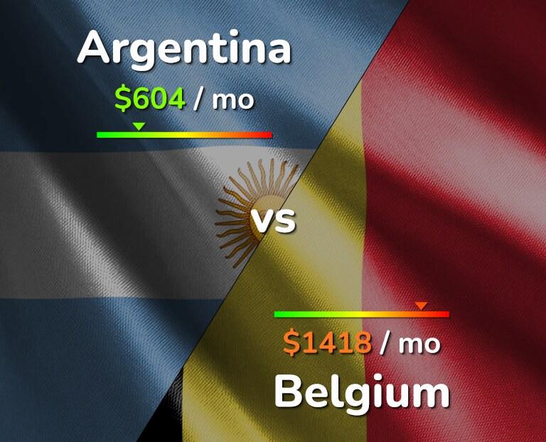 Cost of living in Argentina vs Belgium infographic