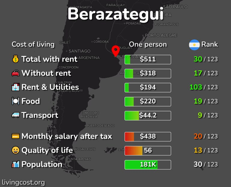 Cost of living in Berazategui infographic