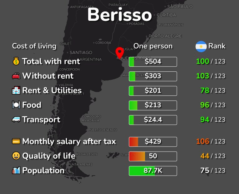 Cost of living in Berisso infographic