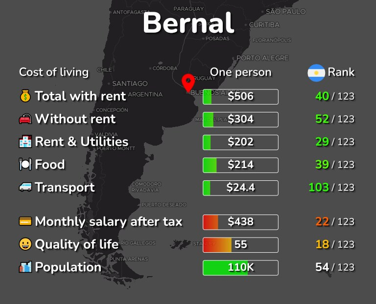 Cost of living in Bernal infographic