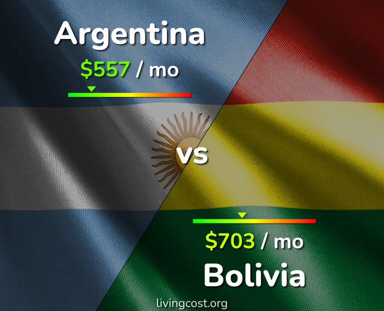 Cost of living in Argentina vs Bolivia infographic
