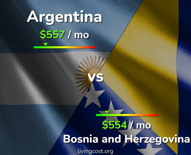 Cost of living in Argentina vs Bosnia and Herzegovina infographic