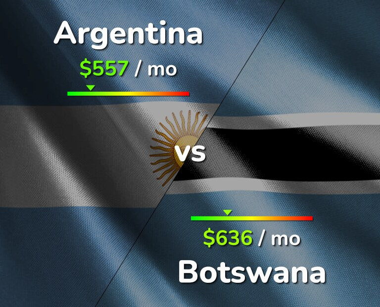 Cost of living in Argentina vs Botswana infographic