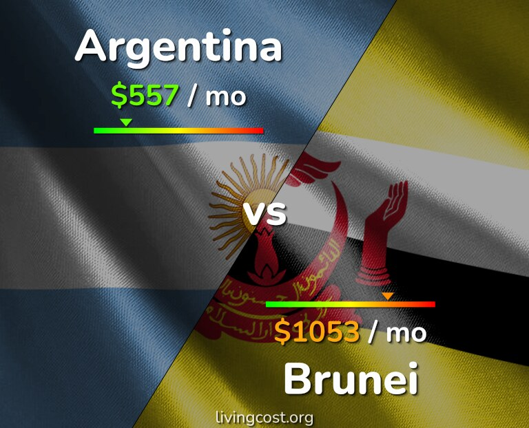 Cost of living in Argentina vs Brunei infographic