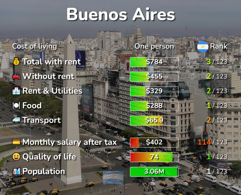Cost of living in Buenos Aires infographic