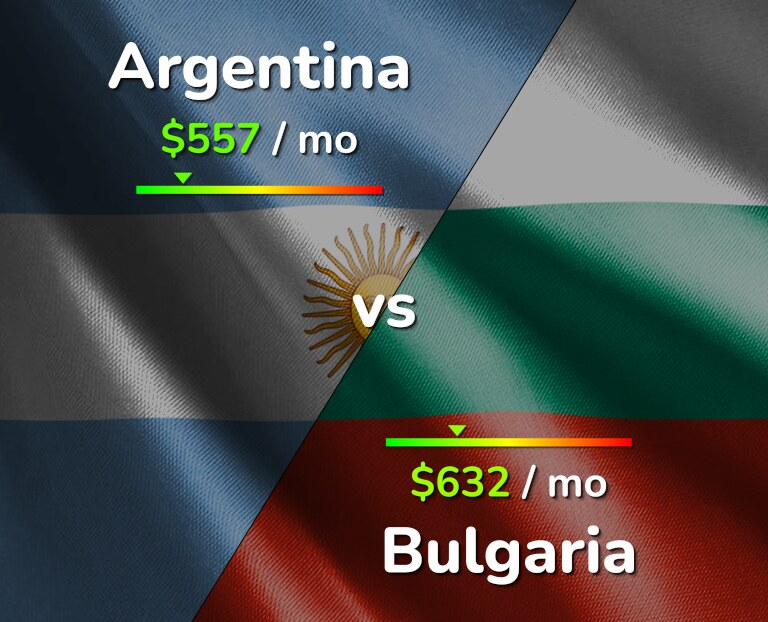 Cost of living in Argentina vs Bulgaria infographic