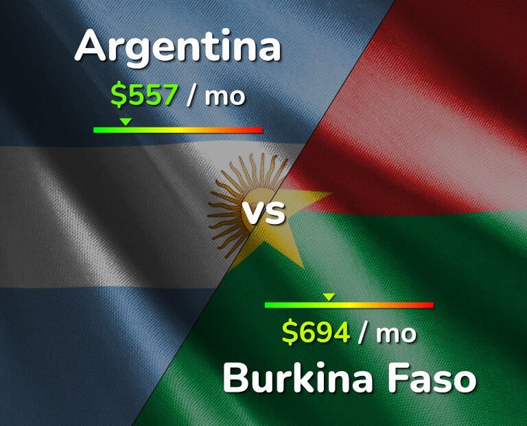 Cost of living in Argentina vs Burkina Faso infographic