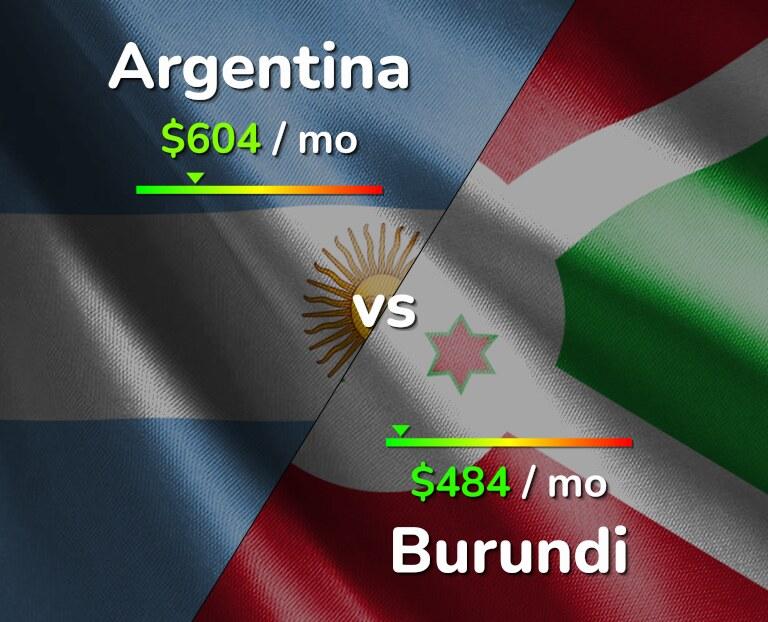 Cost of living in Argentina vs Burundi infographic
