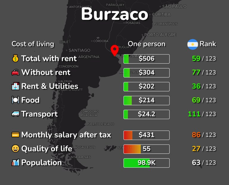 Cost of living in Burzaco infographic
