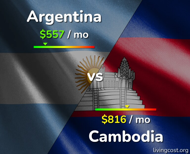Cost of living in Argentina vs Cambodia infographic