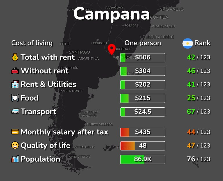 Cost of living in Campana infographic
