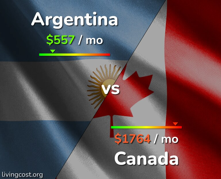 Cost of living in Argentina vs Canada infographic