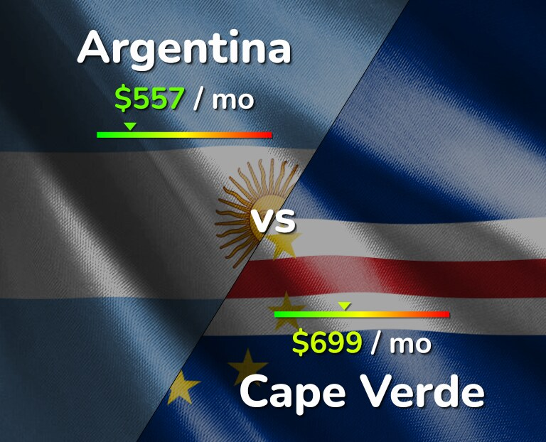 Cost of living in Argentina vs Cape Verde infographic