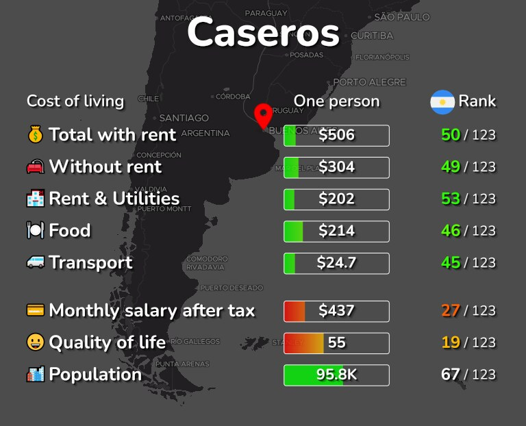 Cost of living in Caseros infographic