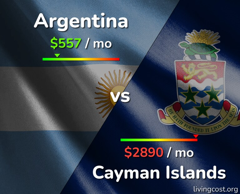 Cost of living in Argentina vs Cayman Islands infographic