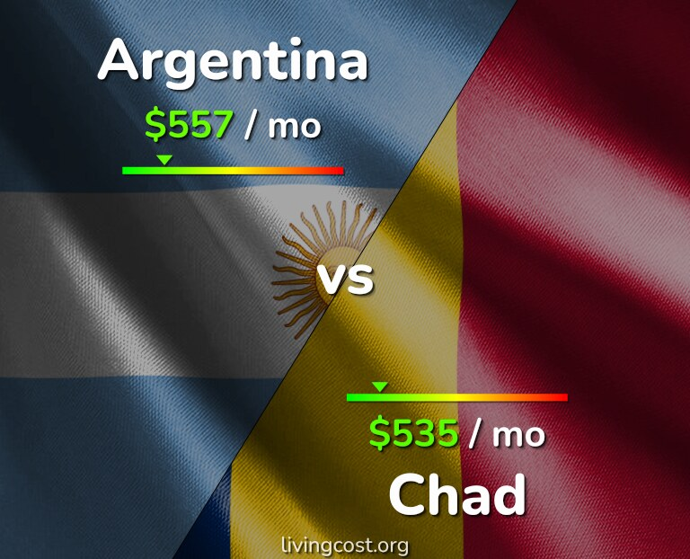 Cost of living in Argentina vs Chad infographic