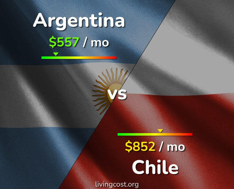 Cost of living in Argentina vs Chile infographic