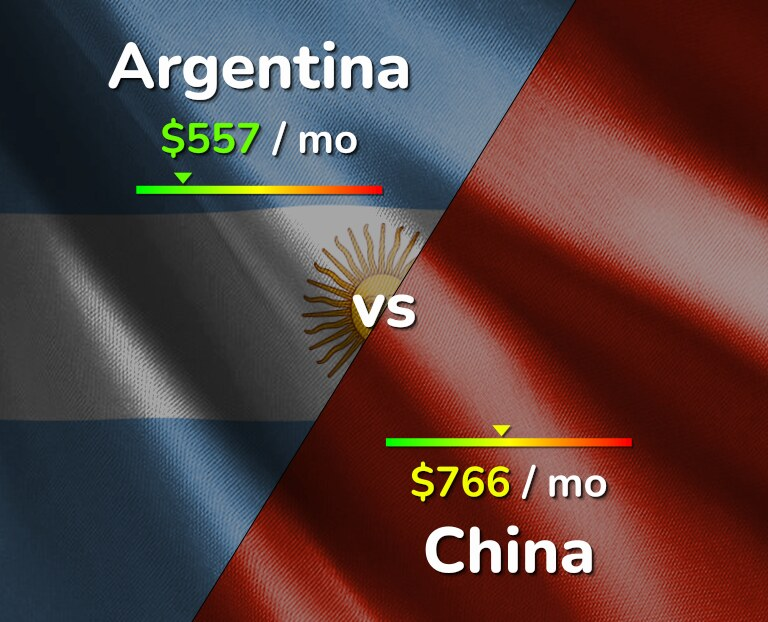 Cost of living in Argentina vs China infographic