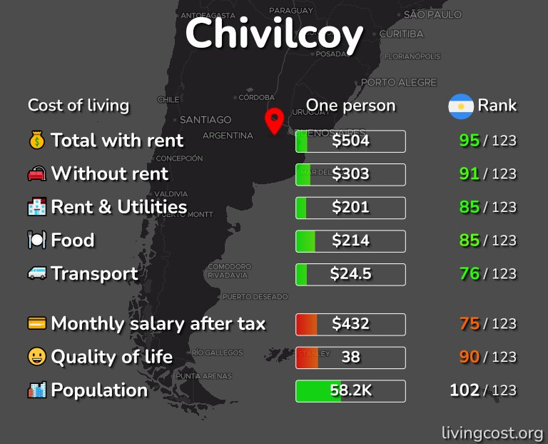 Cost of living in Chivilcoy infographic