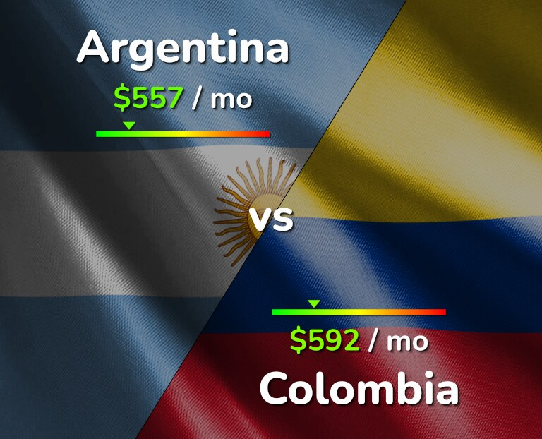 Cost of living in Argentina vs Colombia infographic