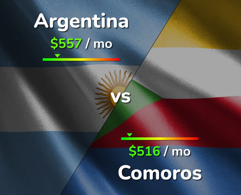 Cost of living in Argentina vs Comoros infographic