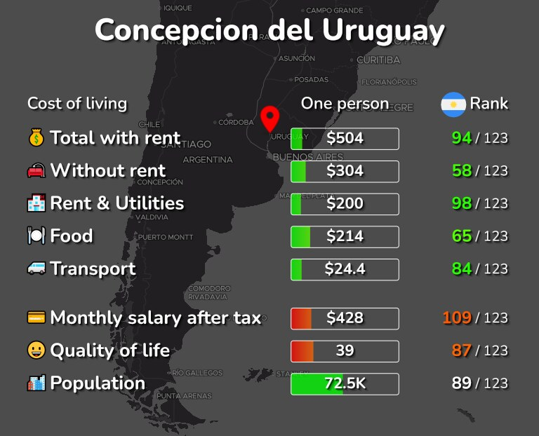 Cost of living in Concepcion del Uruguay infographic