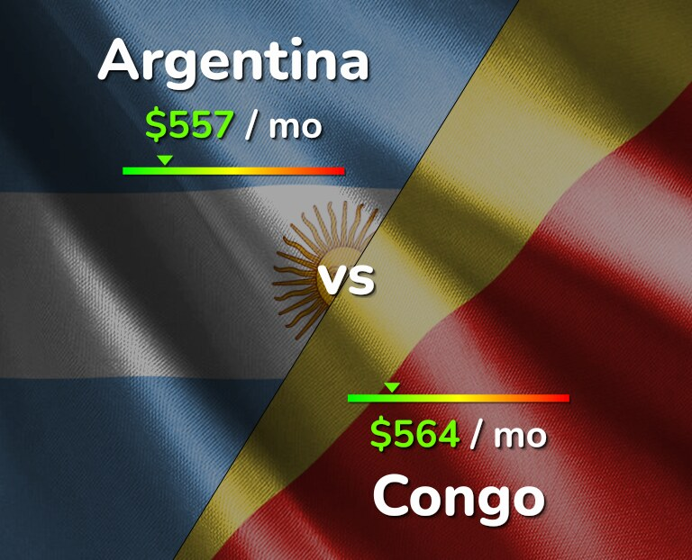 Cost of living in Argentina vs Congo infographic