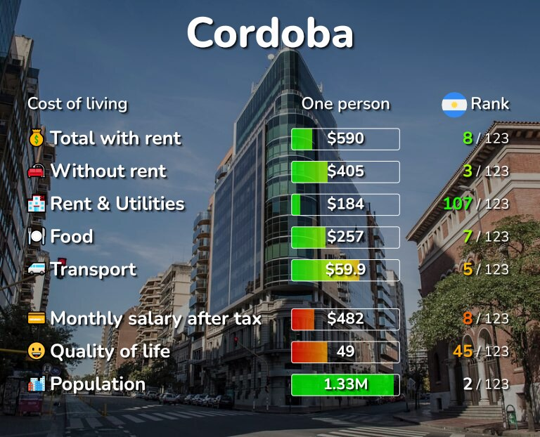 Cost of living in Cordoba infographic