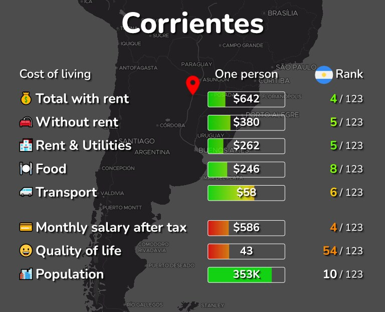Cost of living in Corrientes infographic