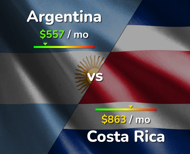 Cost of living in Argentina vs Costa Rica infographic