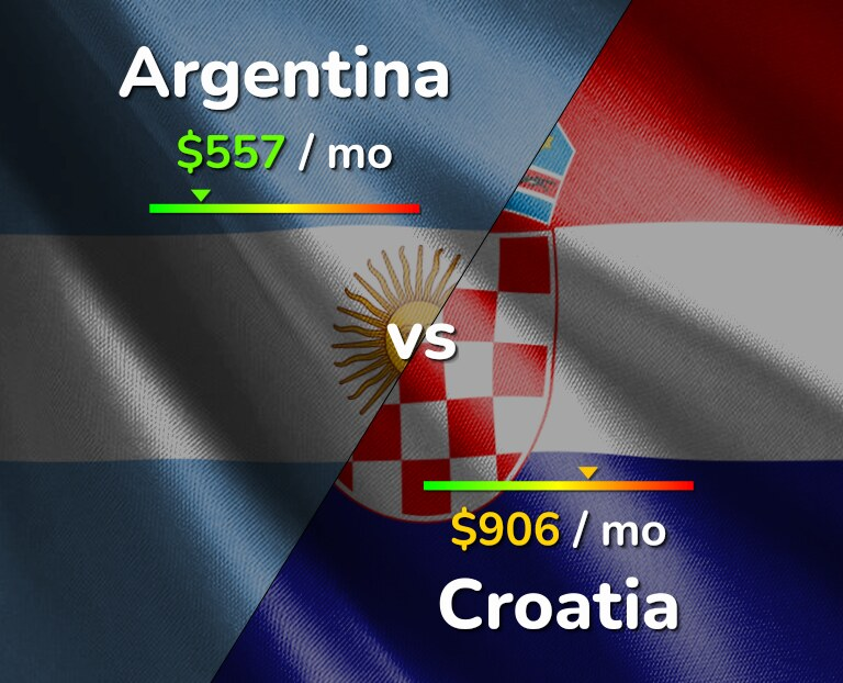 Cost of living in Argentina vs Croatia infographic