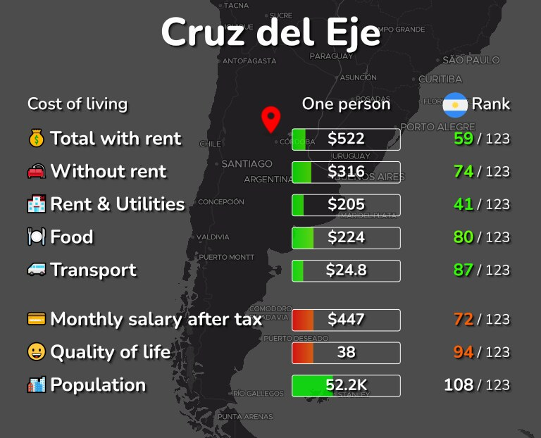 Cost of living in Cruz del Eje infographic